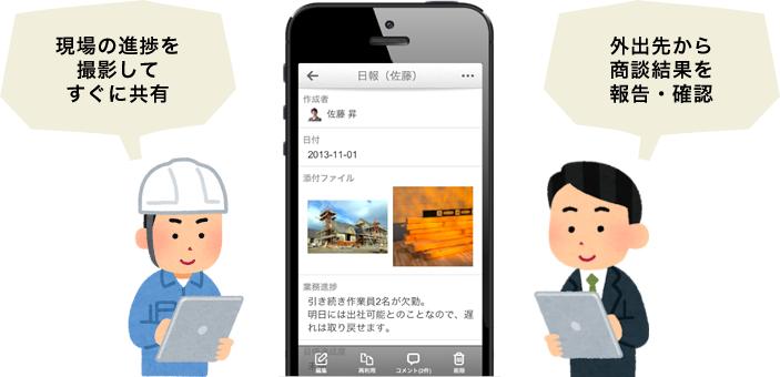 iPhone・Android用kintoneアプリ