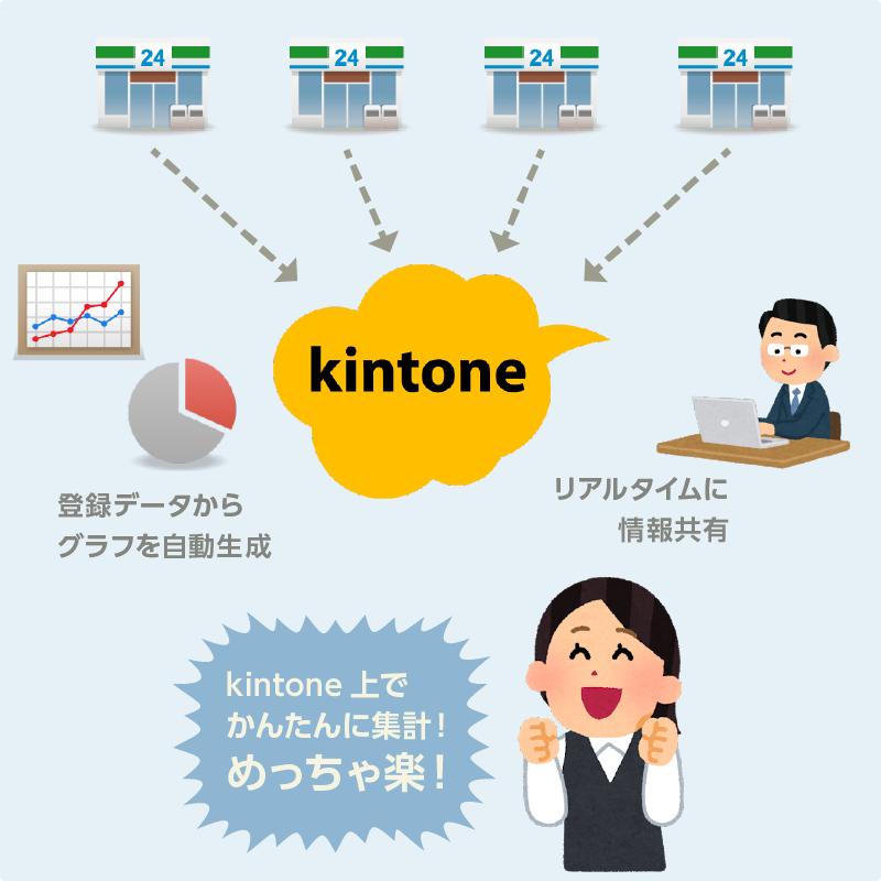 kintoneなら簡単に集計できる