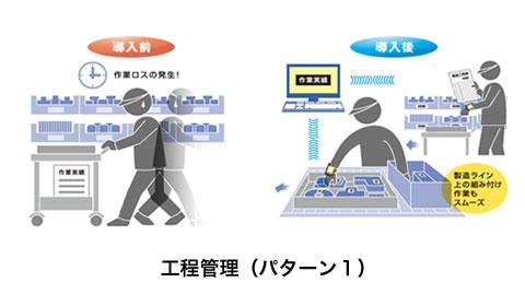 工程管理(パターン1)