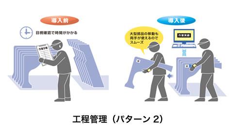 工程管理(パターン2)