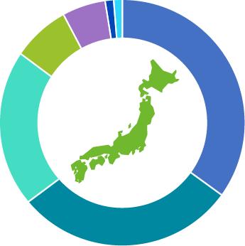 対応業種 円グラフ