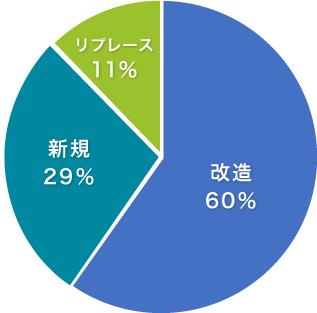 新規/リプレース/改造の割合 円グラフ