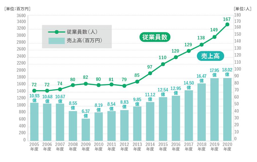 株式会社アイティエス 従業員数・売上高グラフ